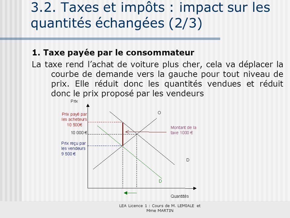 LEA Licence 1 : Cours de M. LEMIALE et Mme MARTIN 3.2. Taxes et impôts : impact sur les quantités échangées (2/3) 1. Taxe payée par le consommateur La