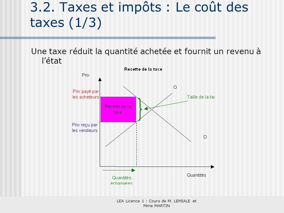LEA Licence 1 : Cours de M. LEMIALE et Mme MARTIN 3.2. Taxes et impôts : Le coût des taxes (1/3) Une taxe réduit la quantité achetée et fournit un rev