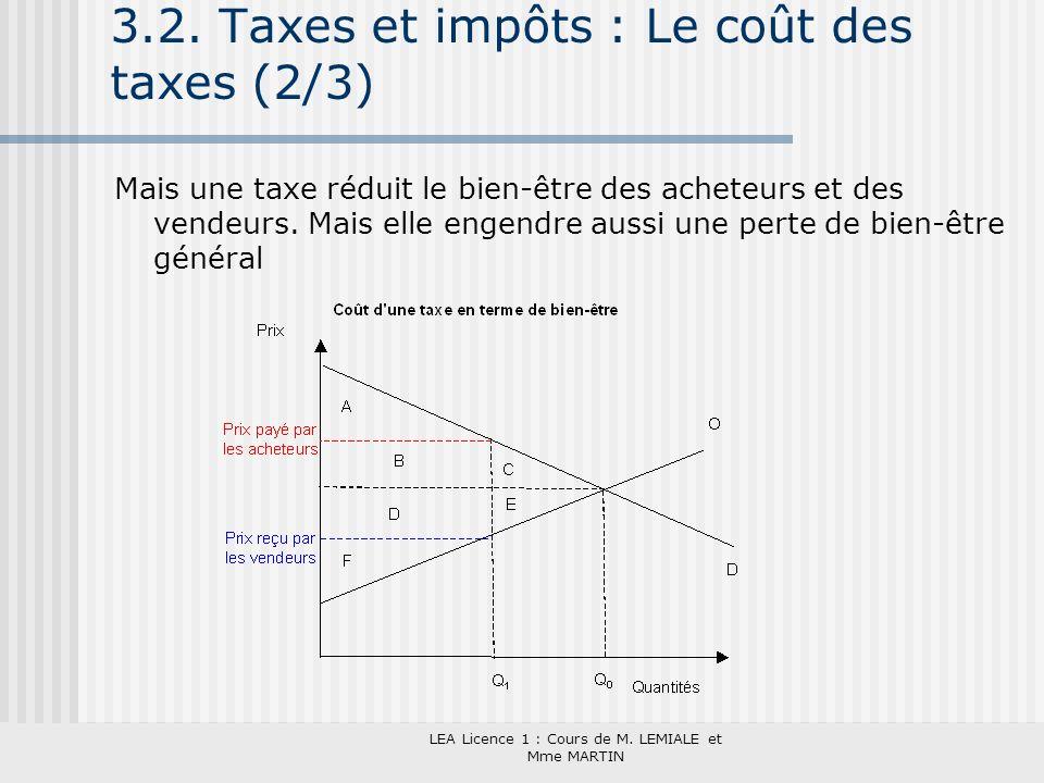 LEA Licence 1 : Cours de M. LEMIALE et Mme MARTIN 3.2. Taxes et impôts : Le coût des taxes (2/3) Mais une taxe réduit le bien-être des acheteurs et de