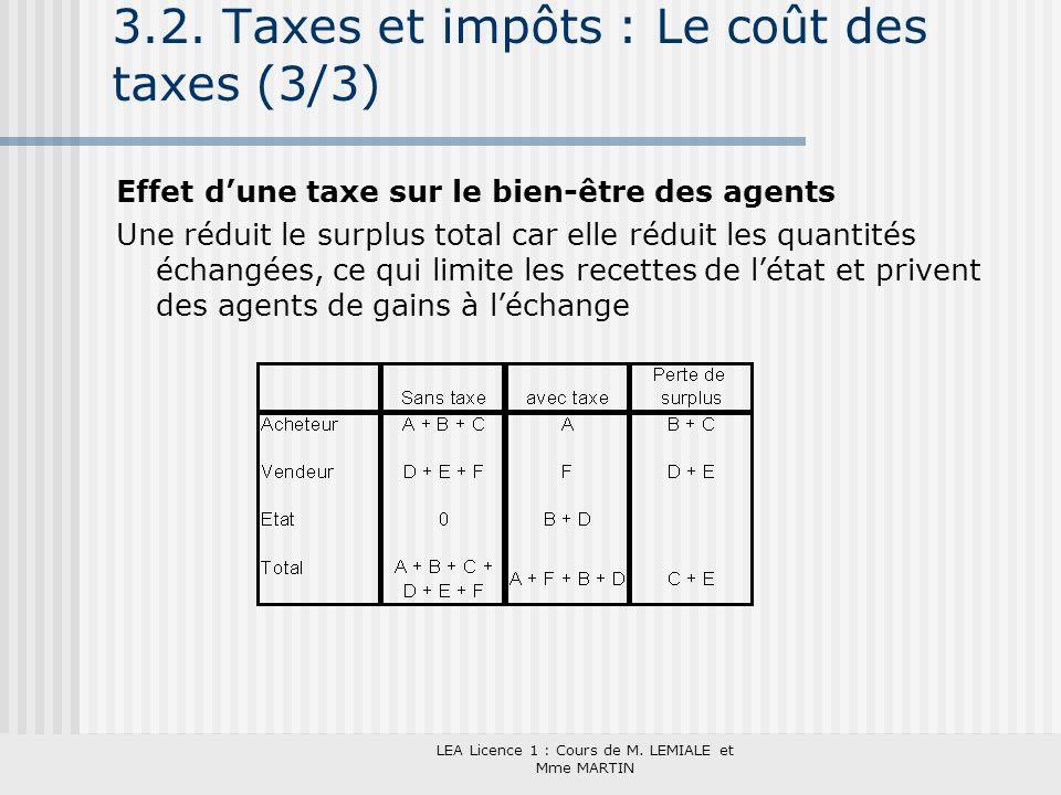 LEA Licence 1 : Cours de M. LEMIALE et Mme MARTIN 3.2. Taxes et impôts : Le coût des taxes (3/3) Effet dune taxe sur le bien-être des agents Une rédui