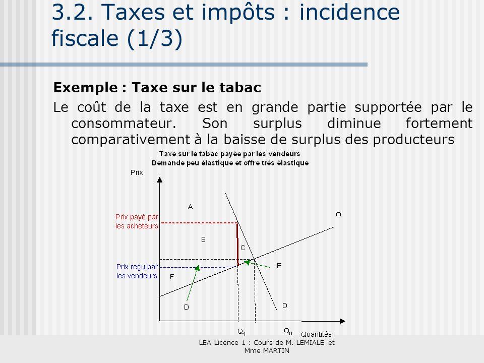LEA Licence 1 : Cours de M. LEMIALE et Mme MARTIN 3.2. Taxes et impôts : incidence fiscale (1/3) Exemple : Taxe sur le tabac Le coût de la taxe est en