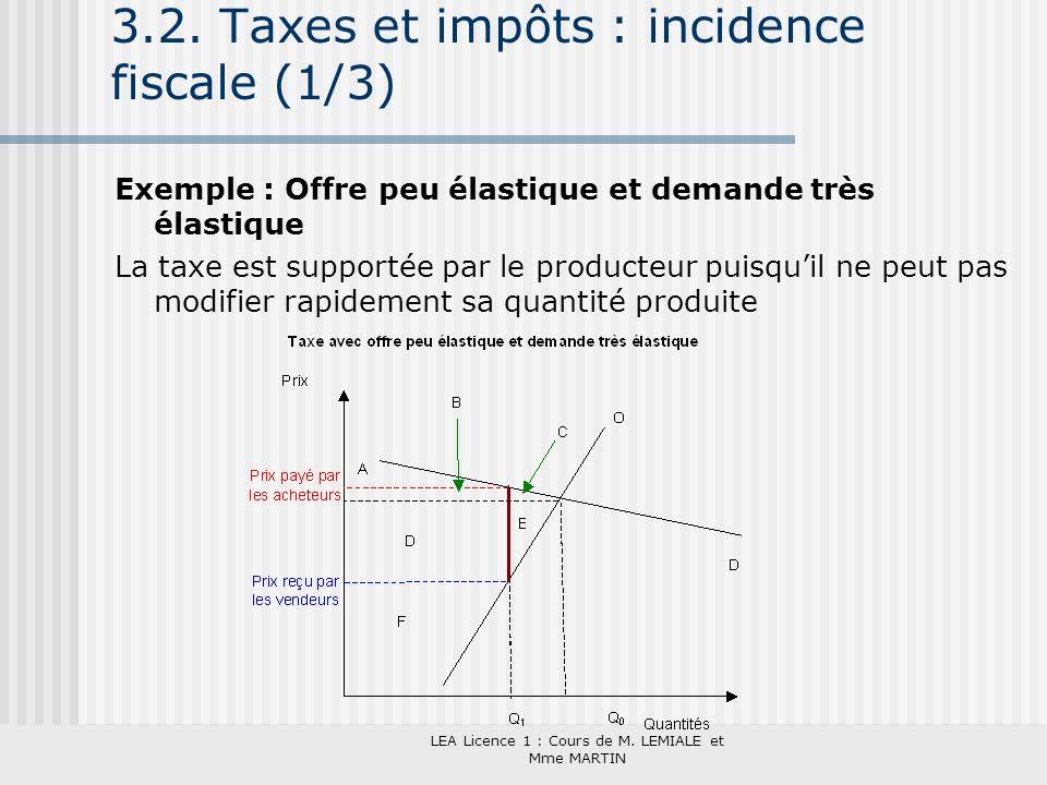 LEA Licence 1 : Cours de M. LEMIALE et Mme MARTIN 3.2. Taxes et impôts : incidence fiscale (1/3) Exemple : Offre peu élastique et demande très élastiq
