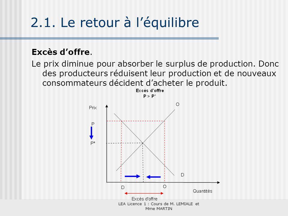 LEA Licence 1 : Cours de M. LEMIALE et Mme MARTIN 2.1. Le retour à léquilibre Excès doffre. Le prix diminue pour absorber le surplus de production. Do