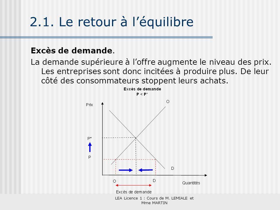 LEA Licence 1 : Cours de M. LEMIALE et Mme MARTIN 2.1. Le retour à léquilibre Excès de demande. La demande supérieure à loffre augmente le niveau des