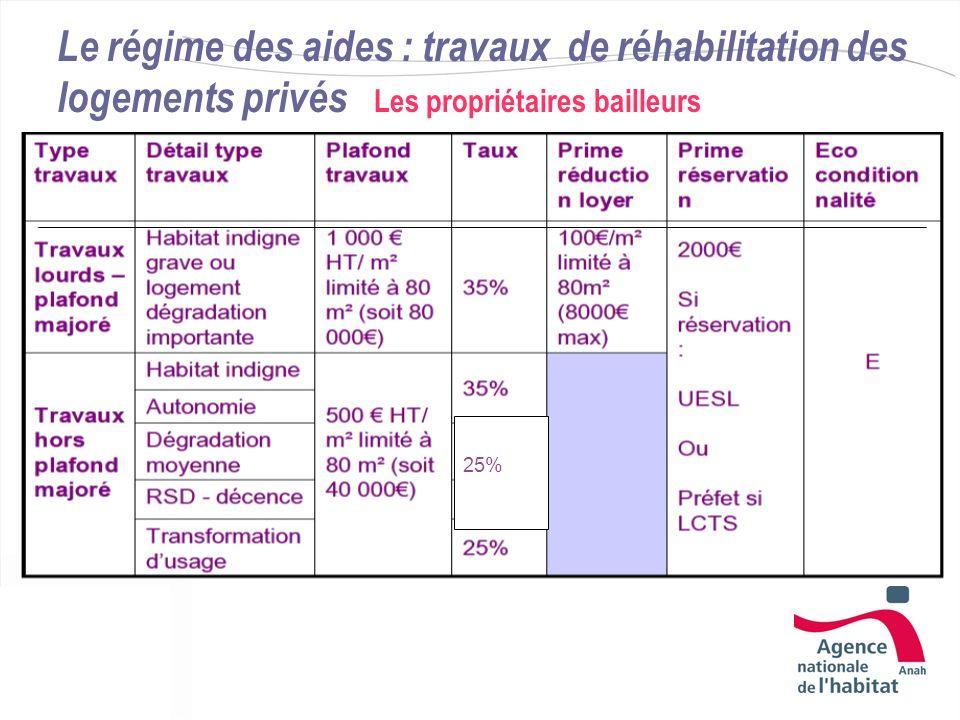 Le régime des aides : travaux de réhabilitation des logements privés Les propriétaires bailleurs 25%
