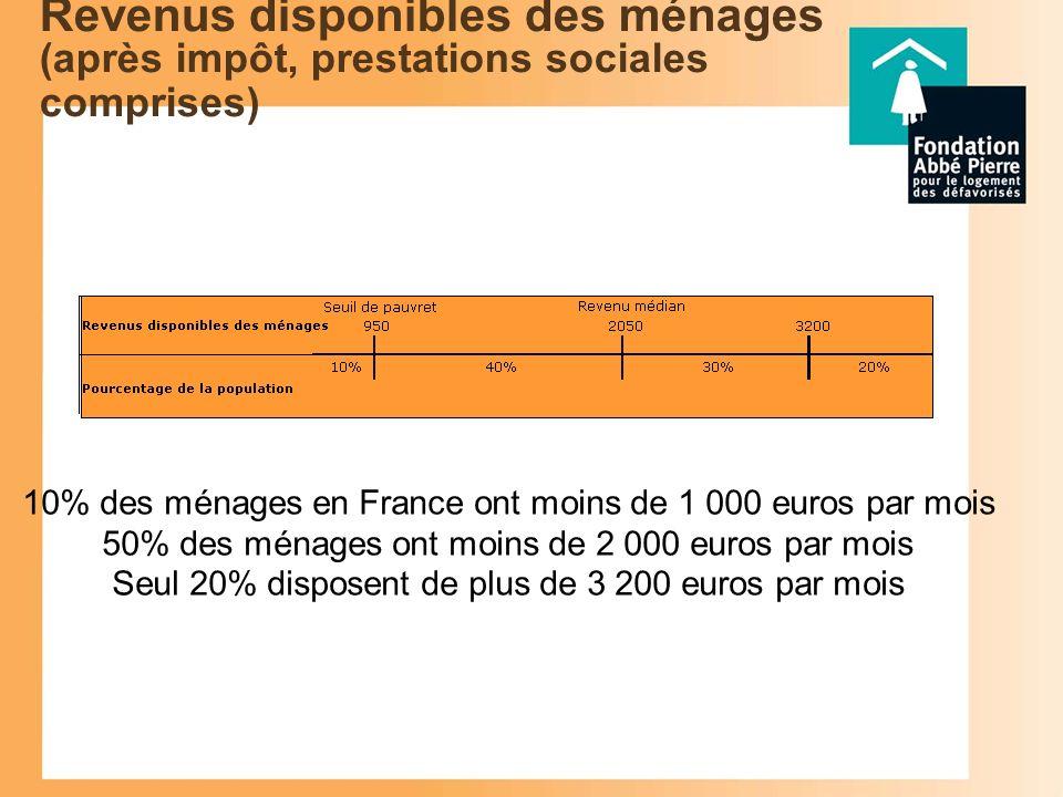 Revenus disponibles des ménages (après impôt, prestations sociales comprises) 10% des ménages en France ont moins de 1 000 euros par mois 50% des ménages ont moins de 2 000 euros par mois Seul 20% disposent de plus de 3 200 euros par mois