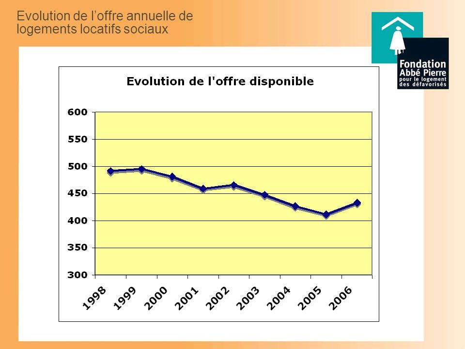 Evolution de loffre annuelle de logements locatifs sociaux