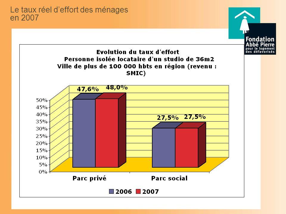 Le taux réel deffort des ménages en 2007