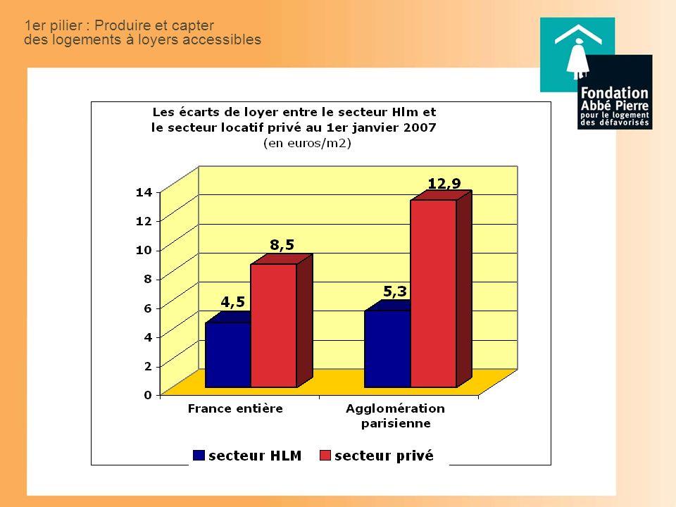 1er pilier : Produire et capter des logements à loyers accessibles