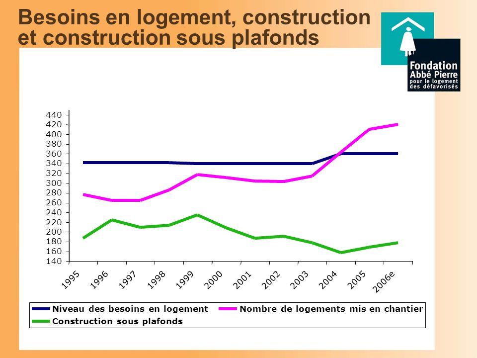 Evolution de la construction sous plafonds La part de la construction sous plafond de ressources (en %) (source : modèle FANIE) 30 40 50 60 70 80 90 1994199519961997199819992000200120022003200420052006e En % de l ensemble de la construction
