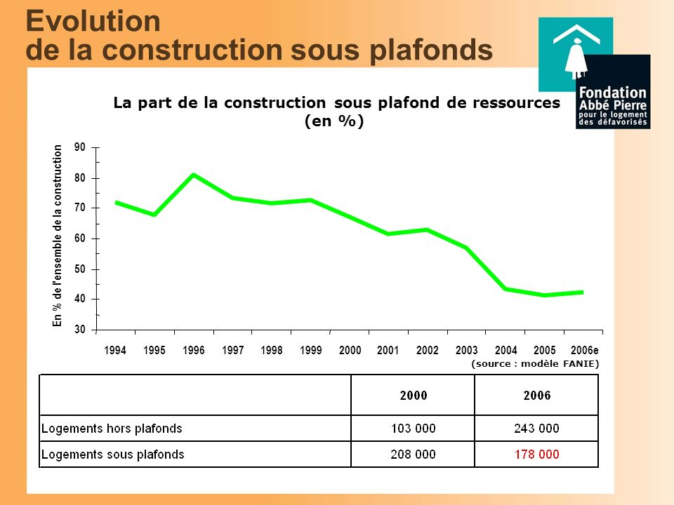 Evolution de la construction sous plafonds La part de la construction sous plafond de ressources (en %) (source : modèle FANIE) 30 40 50 60 70 80 90 1994199519961997199819992000200120022003200420052006e En % de l ensemble de la construction