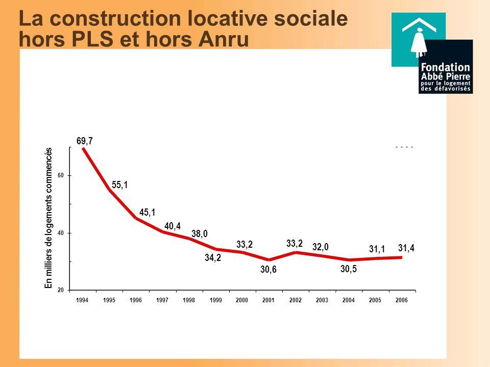 La construction locative sociale hors PLS et hors Anru 69,7 55,1 45,1 38,0 40,4 31,4 31,1 30,5 32,0 33,2 30,6 33,2 34,2 20 40 60 1994199519961997199819992000200120022003200420052006 En milliers de logements commencés
