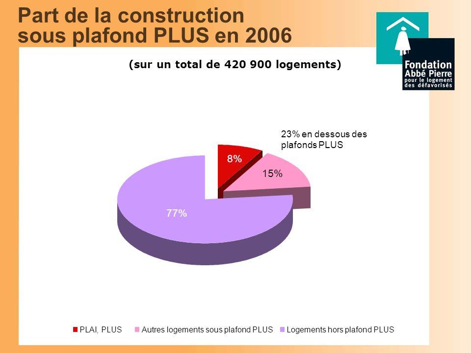 Part de la construction sous plafond PLUS en 2006 (sur un total de 420 900 logements) 8% 15% PLAI, PLUSAutres logements sous plafond PLUSLogements hors plafond PLUS 23% en dessous des plafonds PLUS 77%