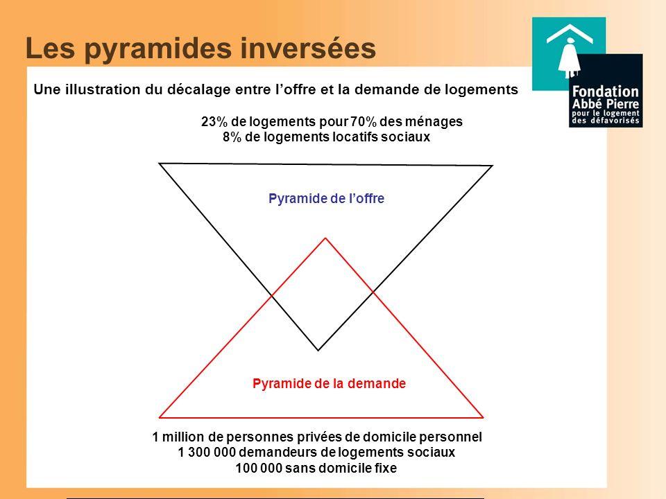Evolution du nombre de logements vacants depuis plus de 3 ans(entre 1999 et 2005) 2e pilier : Intégrer la dimension territoriale de lhabitat dans un esprit déquilibre et de justice sociale