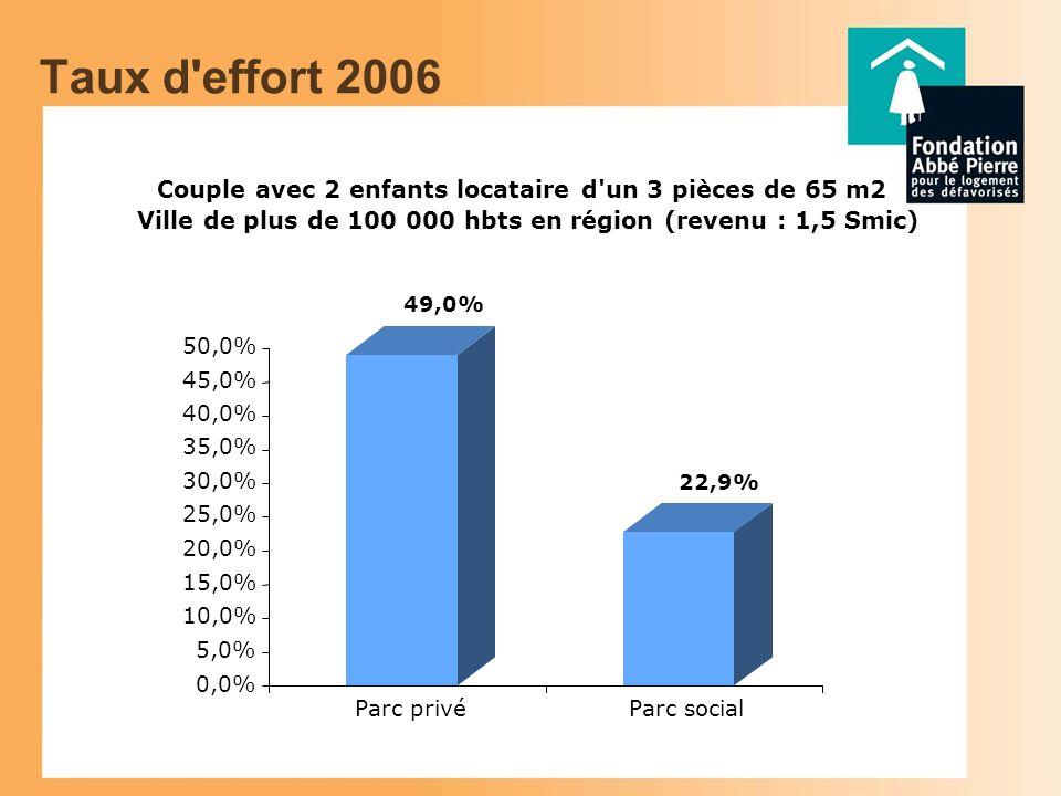 Taux d effort 2006 Couple avec 2 enfants locataire d un 3 pièces de 65 m2 Ville de plus de 100 000 hbts en région (revenu : 1,5 Smic) 49,0% 22,9% 0,0% 5,0% 10,0% 15,0% 20,0% 25,0% 30,0% 35,0% 40,0% 45,0% 50,0% Parc privéParc social