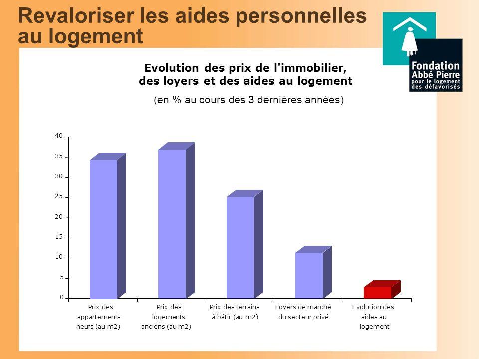 Part de la production sous plafond PLUS en 2006 (sur un total de 420 900 logements) 23,8% 76,2% Production sous plafond PLUSAutre production