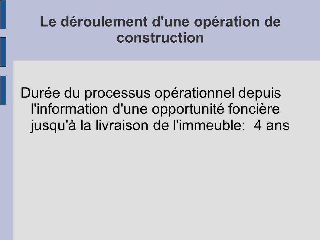 Le déroulement d'une opération de construction Durée du processus opérationnel depuis l'information d'une opportunité foncière jusqu'à la livraison de