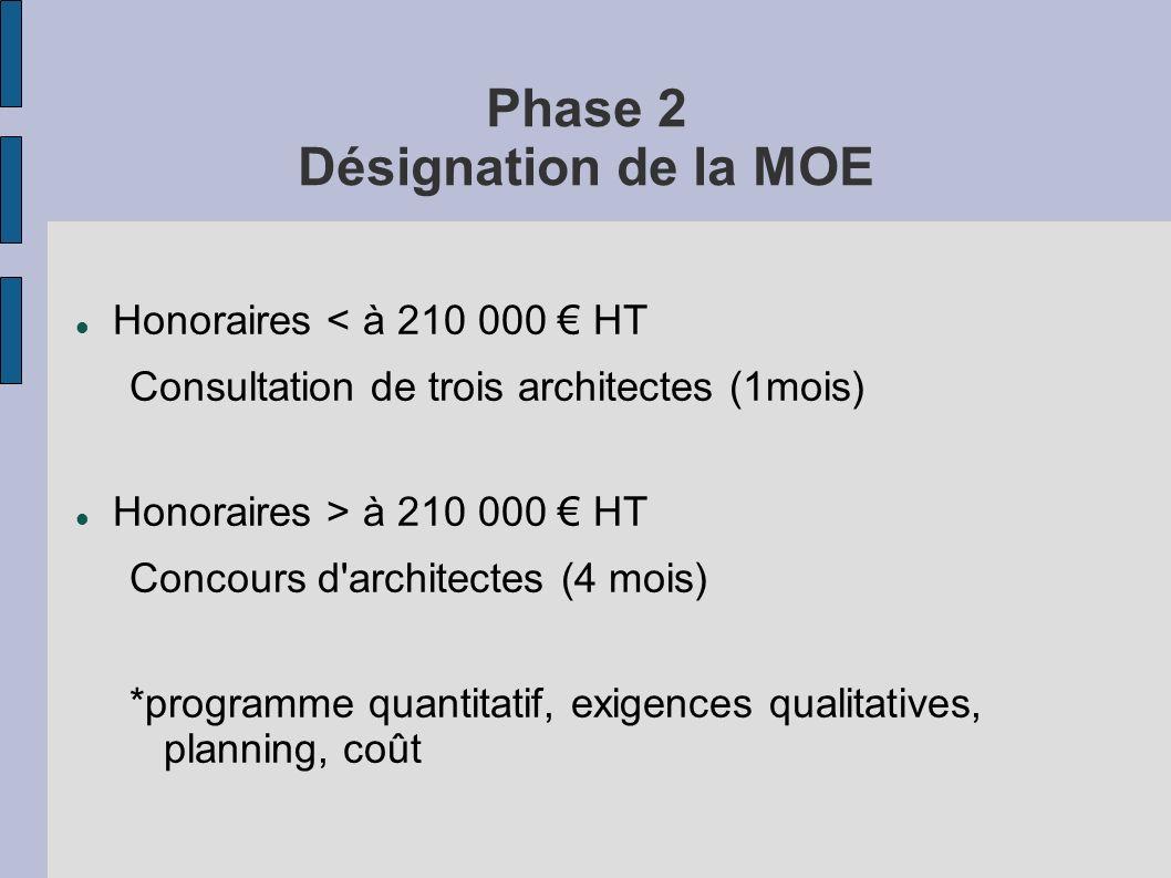 Phase 2 Désignation de la MOE Honoraires < à 210 000 HT Consultation de trois architectes (1mois) Honoraires > à 210 000 HT Concours d'architectes (4