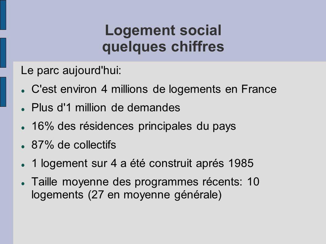 Logement social quelques chiffres Le parc aujourd'hui: C'est environ 4 millions de logements en France Plus d'1 million de demandes 16% des résidences