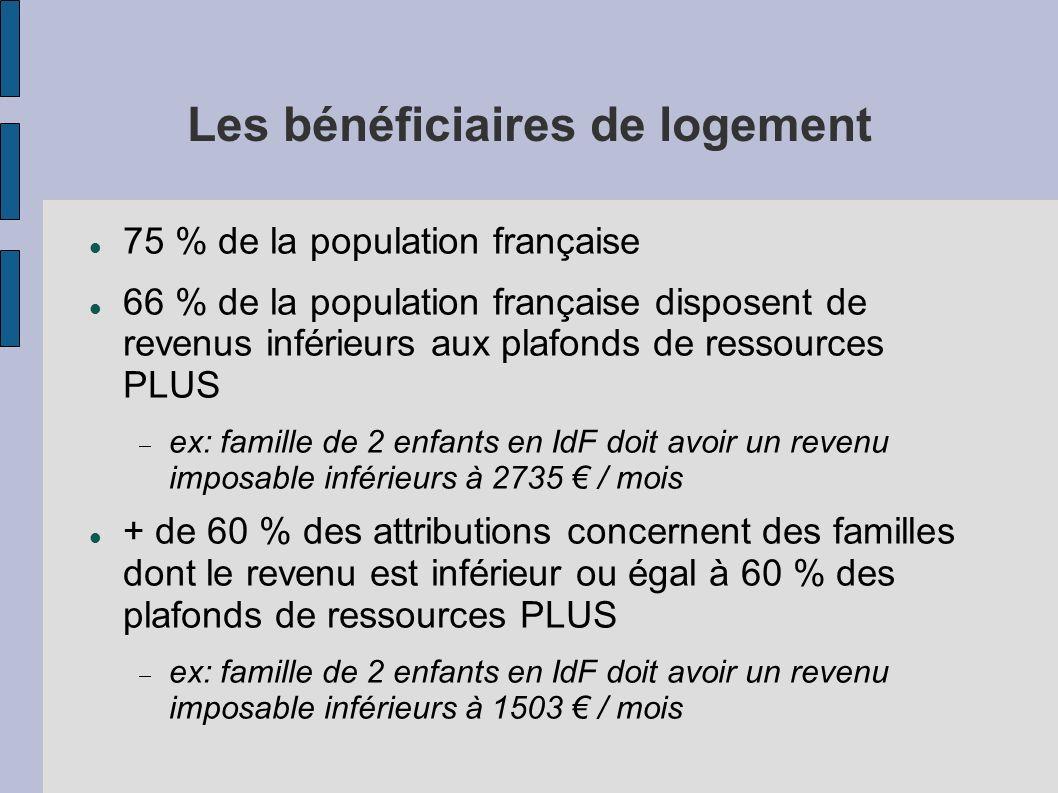 Les bénéficiaires de logement 75 % de la population française 66 % de la population française disposent de revenus inférieurs aux plafonds de ressourc