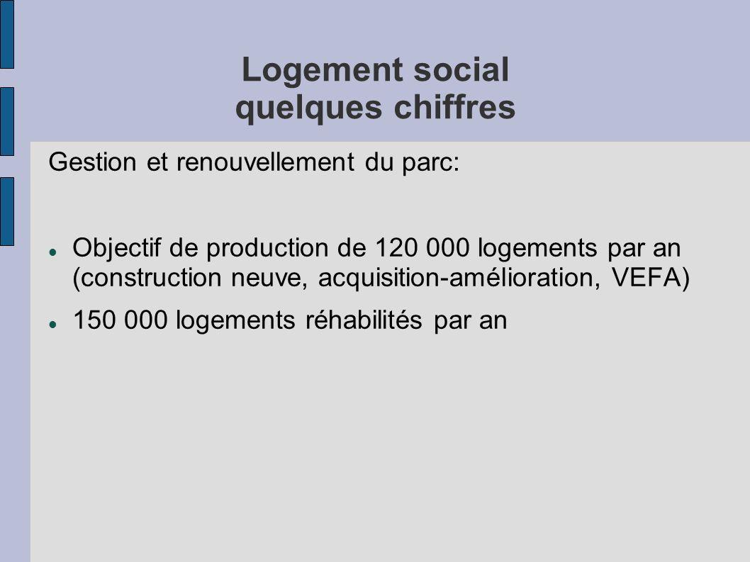 Logement social quelques chiffres Gestion et renouvellement du parc: Objectif de production de 120 000 logements par an (construction neuve, acquisiti