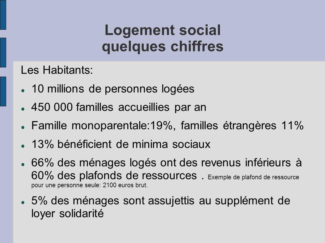 Logement social quelques chiffres Les Habitants: 10 millions de personnes logées 450 000 familles accueillies par an Famille monoparentale:19%, famill