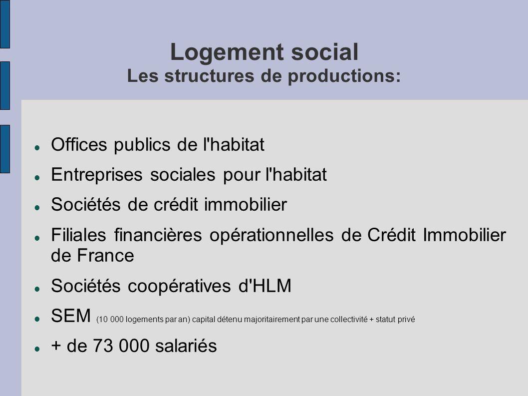 Logement social Les structures de productions: Offices publics de l'habitat Entreprises sociales pour l'habitat Sociétés de crédit immobilier Filiales