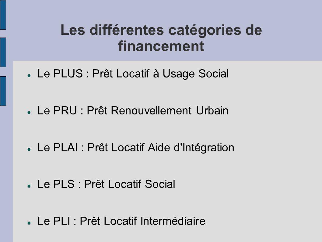 Les différentes catégories de financement Le PLUS : Prêt Locatif à Usage Social Le PRU : Prêt Renouvellement Urbain Le PLAI : Prêt Locatif Aide d'Inté