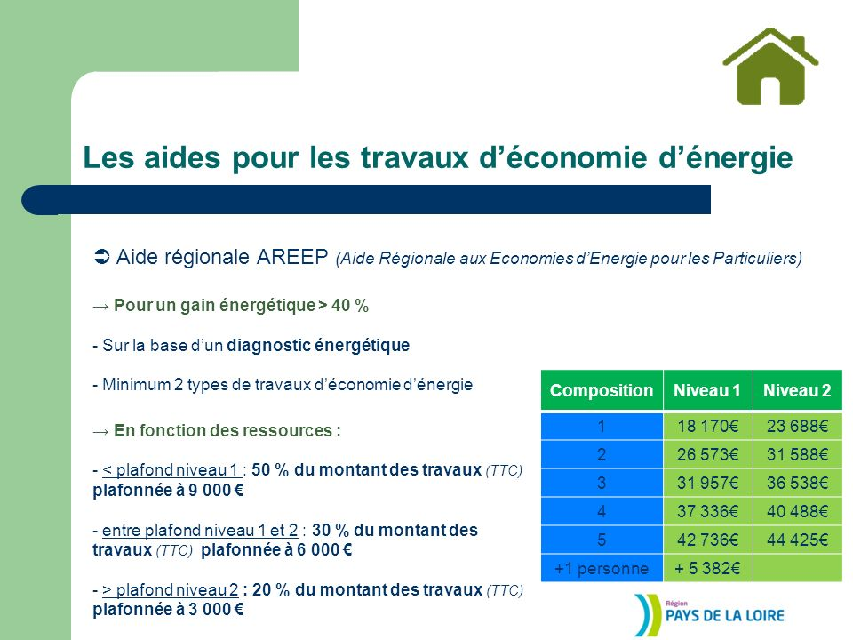 Les aides pour les travaux déconomie dénergie Aide régionale AREEP (Aide Régionale aux Economies dEnergie pour les Particuliers) Pour un gain énergétique > 40 % - Sur la base dun diagnostic énergétique - Minimum 2 types de travaux déconomie dénergie En fonction des ressources : - < plafond niveau 1 : 50 % du montant des travaux (TTC) plafonnée à 9 000 - entre plafond niveau 1 et 2 : 30 % du montant des travaux (TTC) plafonnée à 6 000 - > plafond niveau 2 : 20 % du montant des travaux (TTC) plafonnée à 3 000 CompositionNiveau 1Niveau 2 118 17023 688 226 57331 588 331 95736 538 437 33640 488 542 73644 425 +1 personne+ 5 382