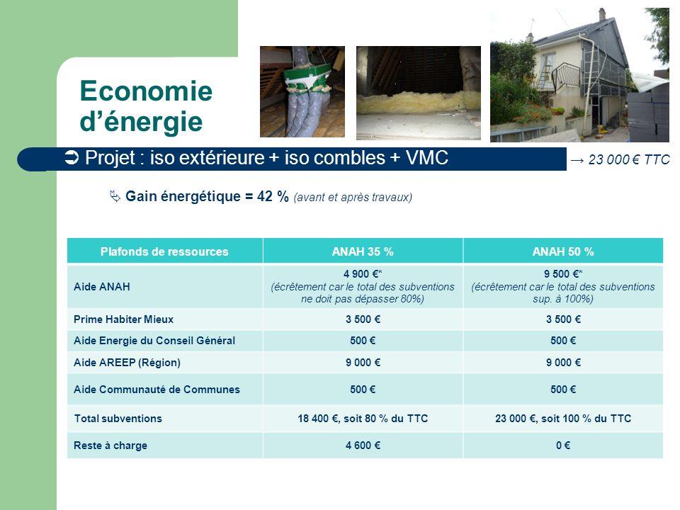 Projet : iso extérieure + iso combles + VMC 23 000 TTC Gain énergétique = 42 % (avant et après travaux) Economie dénergie Plafonds de ressourcesANAH 35 %ANAH 50 % Aide ANAH 4 900 * (écrêtement car le total des subventions ne doit pas dépasser 80%) 9 500 * (écrêtement car le total des subventions sup.