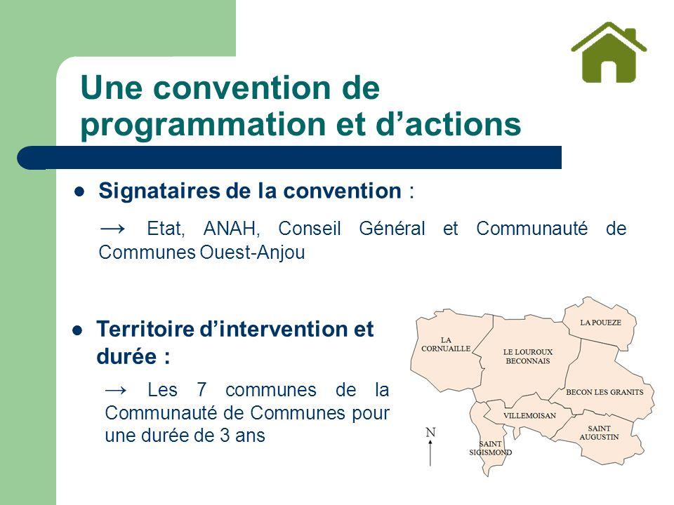 Signataires de la convention : Etat, ANAH, Conseil Général et Communauté de Communes Ouest-Anjou Une convention de programmation et dactions Territoire dintervention et durée : Les 7 communes de la Communauté de Communes pour une durée de 3 ans