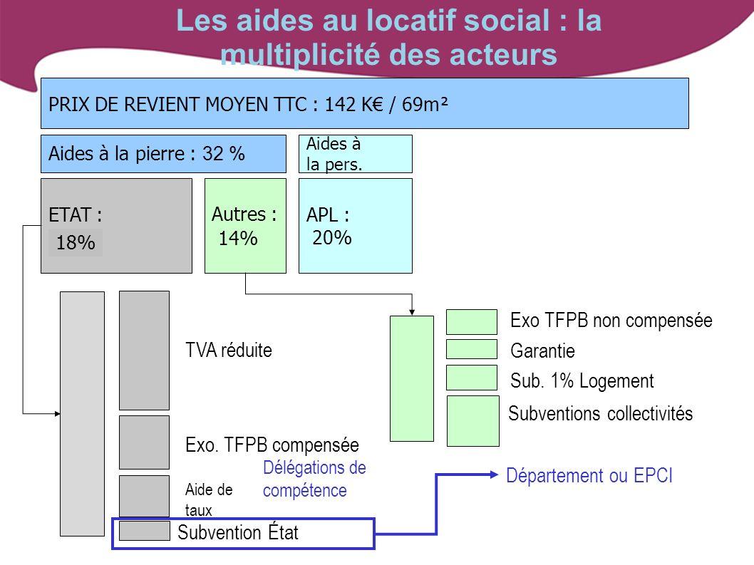 Les aides au locatif social : la multiplicité des acteurs PRIX DE REVIENT MOYEN TTC : 142 K / 69m² ETAT : 25% Autres : 14% Aides à la pierre : 32 % Ai