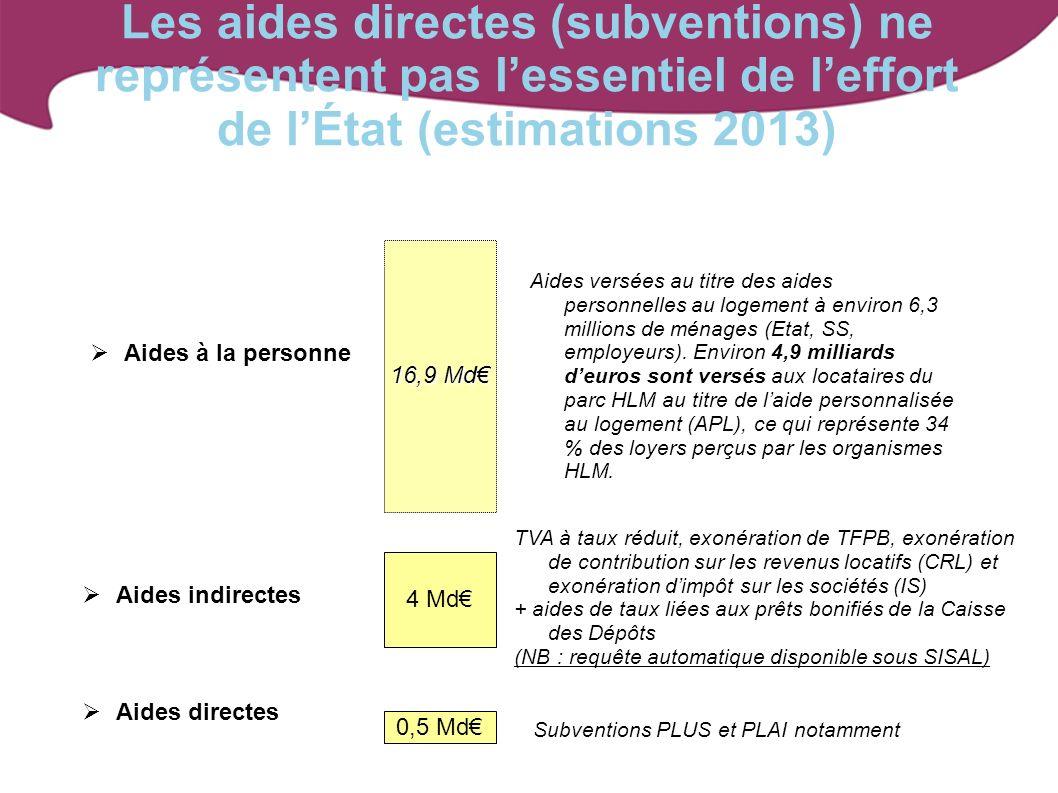 Les aides directes (subventions) ne représentent pas lessentiel de leffort de lÉtat (estimations 2013) Aides à la personne 16,9 Md Aides versées au ti
