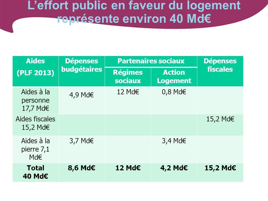 Leffort public en faveur du logement représente environ 40 Md Aides (PLF 2013) Dépenses budgétaires Partenaires sociaux Dépenses fiscales Régimes soci