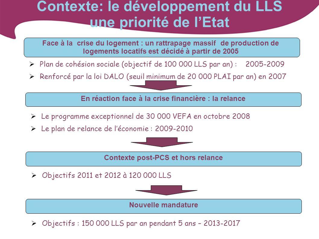 Contexte: le développement du LLS une priorité de lEtat Contexte post-PCS et hors relance Face à la crise du logement : un rattrapage massif de produc