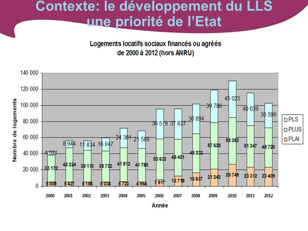 Contexte: le développement du LLS une priorité de lEtat