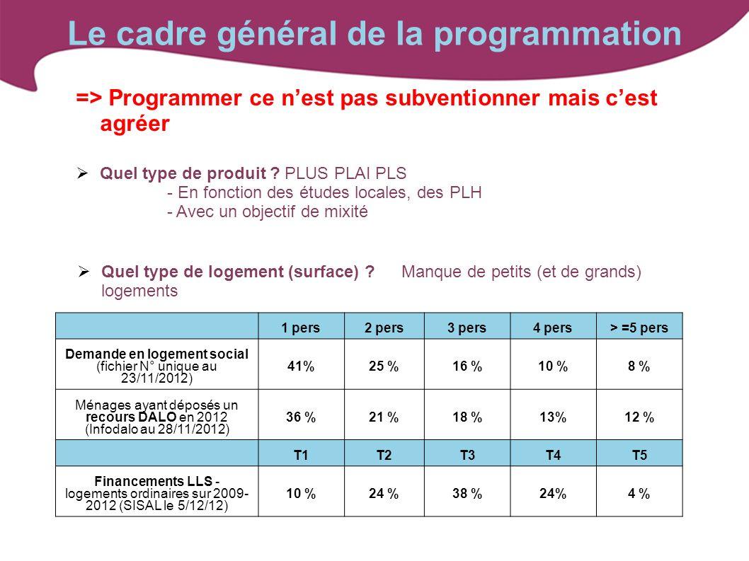 Le cadre général de la programmation => Programmer ce nest pas subventionner mais cest agréer Quel type de produit ? PLUS PLAI PLS - En fonction des é