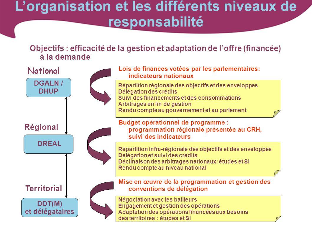 National Objectifs : efficacité de la gestion et adaptation de loffre (financée) à la demande Régional Territorial DGALN / DHUP DREAL DDT(M) et déléga
