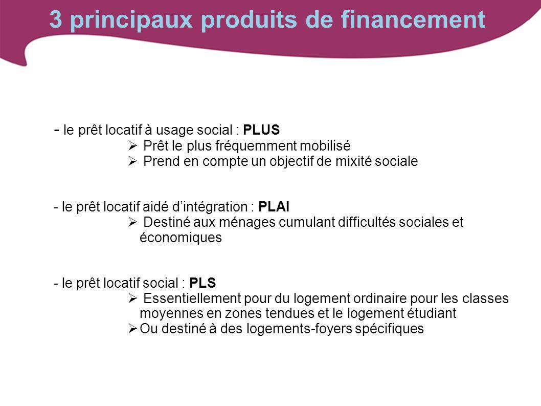 - le prêt locatif à usage social : PLUS Prêt le plus fréquemment mobilisé Prend en compte un objectif de mixité sociale - le prêt locatif aidé dintégr