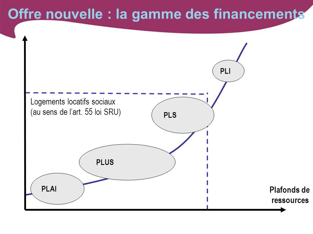 Offre nouvelle : la gamme des financements Plafonds de ressources PLI Logements locatifs sociaux (au sens de lart. 55 loi SRU) Logements au prix du ma