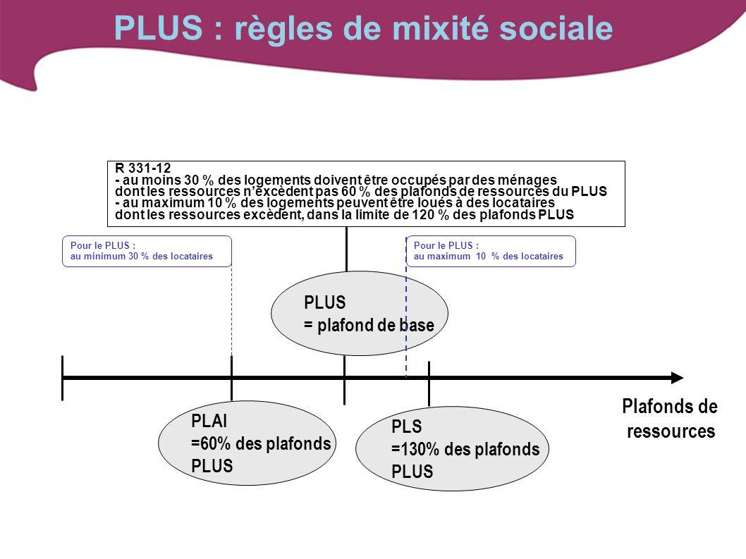 PLUS : règles de mixité sociale R 331-12 - au moins 30 % des logements doivent être occupés par des ménages dont les ressources nexcèdent pas 60 % des