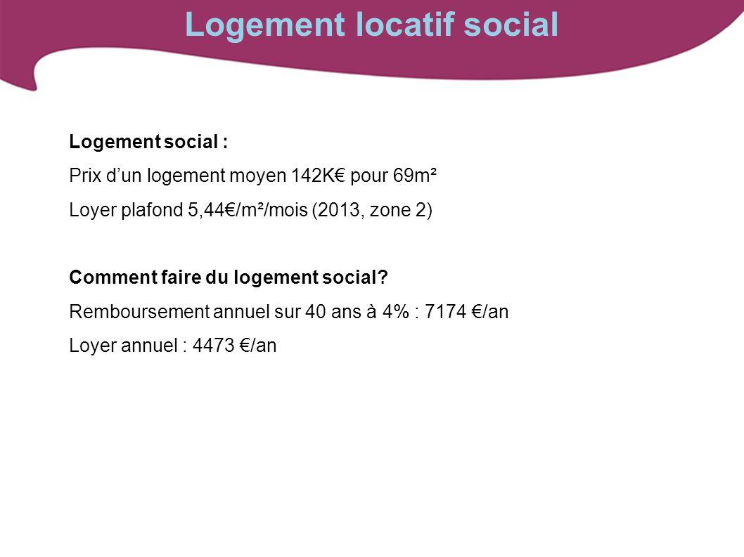 Logement social : Prix dun logement moyen 142K pour 69m² Loyer plafond 5,44/m²/mois (2013, zone 2) Comment faire du logement social? Remboursement ann
