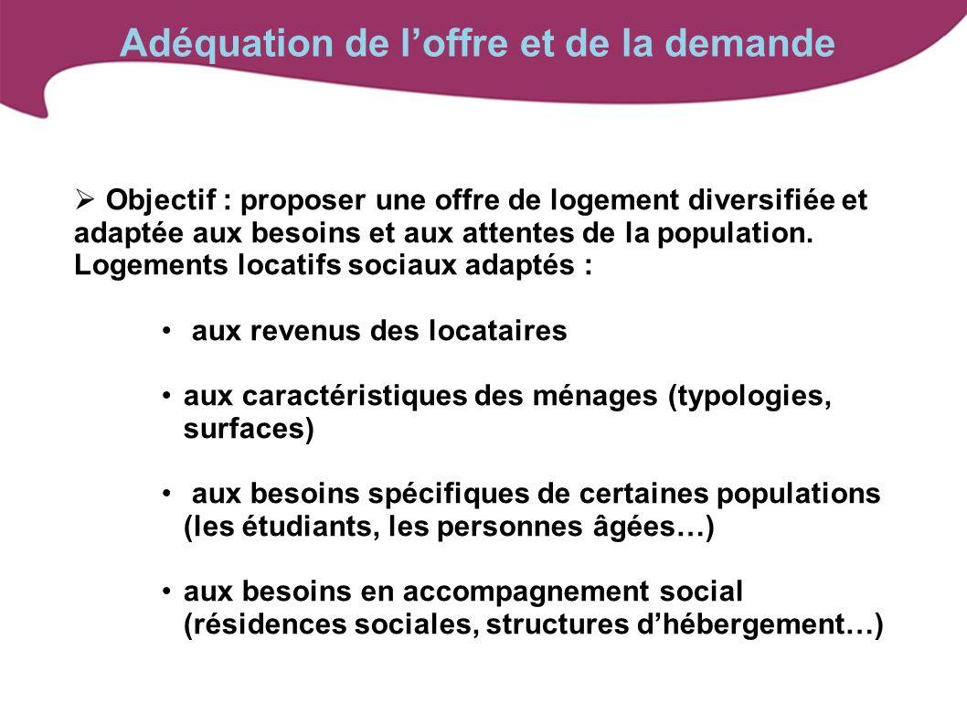 Objectif : proposer une offre de logement diversifiée et adaptée aux besoins et aux attentes de la population. Logements locatifs sociaux adaptés : au
