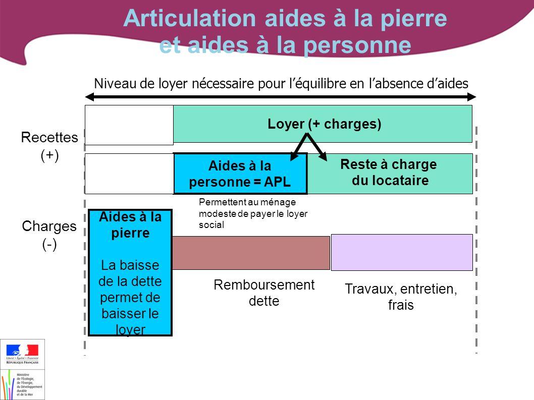 Des guides indispensables : « Les aides financières au logement » - DGALN/DHUP/FL1 (septembre 2012) « Guide des dispositifs dhébergement et de logement adapté » - DGAS et DGALN (novembre 2008) « Guide de la surface utile » (février 2008) Pour rester informés : Site délégation de compétence : http://www.dgaln.fr GALION-SISAL.info : http://galion-sisal.info.application.i2/ http://galion-sisal.info.application.logement.gouv.fr Bibliographie