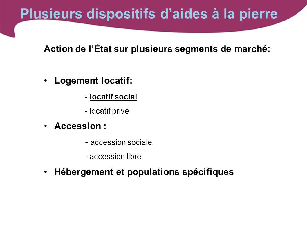 Action de lÉtat sur plusieurs segments de marché: Logement locatif: - locatif social - locatif privé Accession : - accession sociale - accession libre