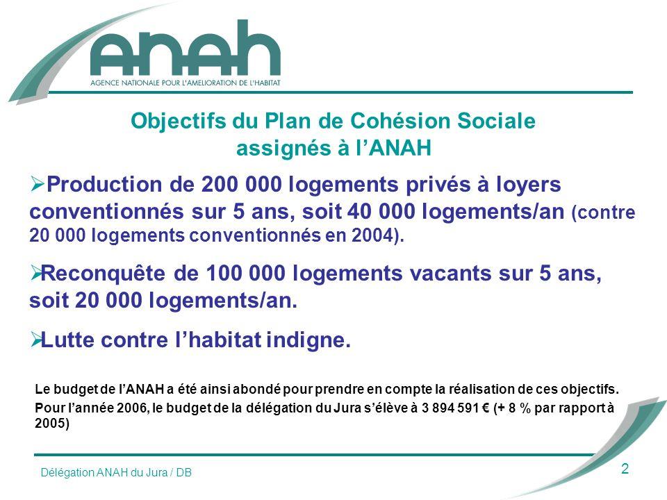 Objectifs du Plan de Cohésion Sociale assignés à lANAH 2 Production de 200 000 logements privés à loyers conventionnés sur 5 ans, soit 40 000 logements/an (contre 20 000 logements conventionnés en 2004).