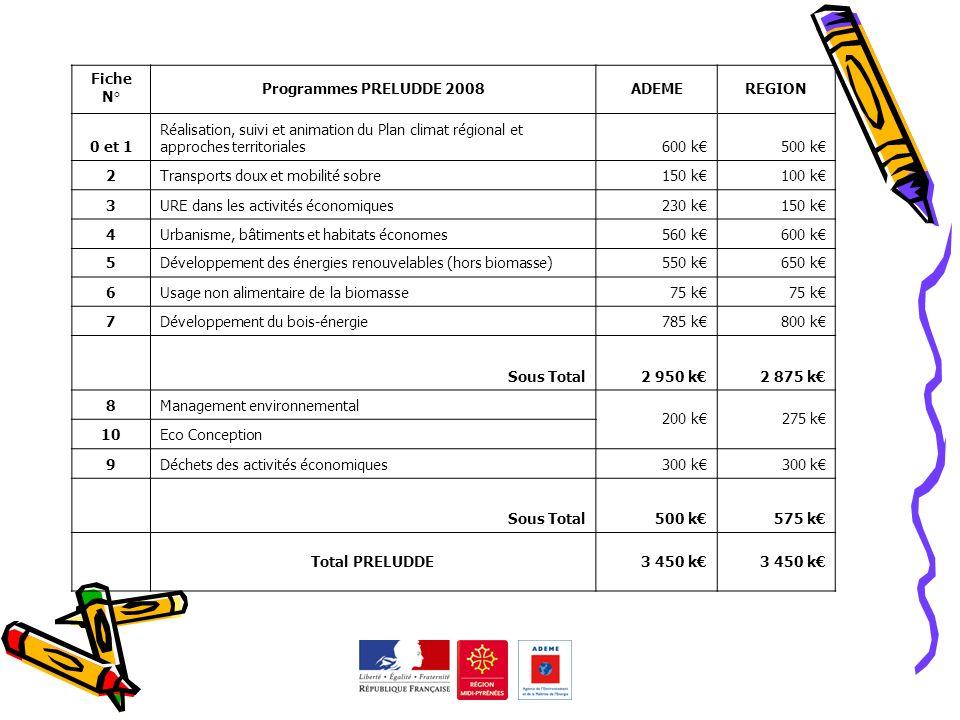 Fiche N° Programmes PRELUDDE 2008ADEMEREGION 0 et 1 Réalisation, suivi et animation du Plan climat régional et approches territoriales600 k500 k 2Tran