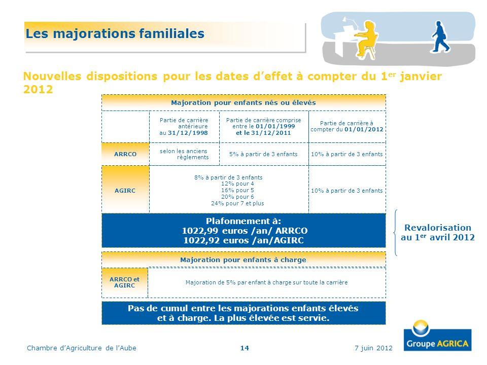 7 juin 2012Chambre dAgriculture de lAube14 Les majorations familiales Nouvelles dispositions pour les dates deffet à compter du 1 er janvier 2012 8% à