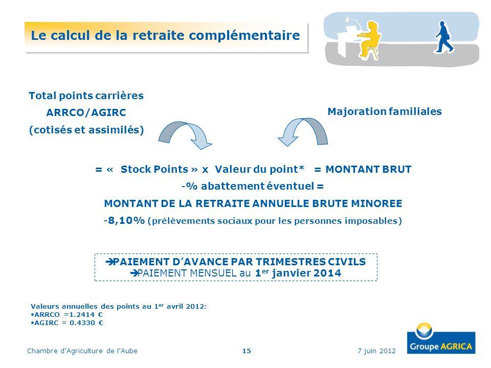 7 juin 2012Chambre dAgriculture de lAube15 Total points carrières ARRCO/AGIRC (cotisés et assimilés) Majoration familiales = « Stock Points » x Valeur