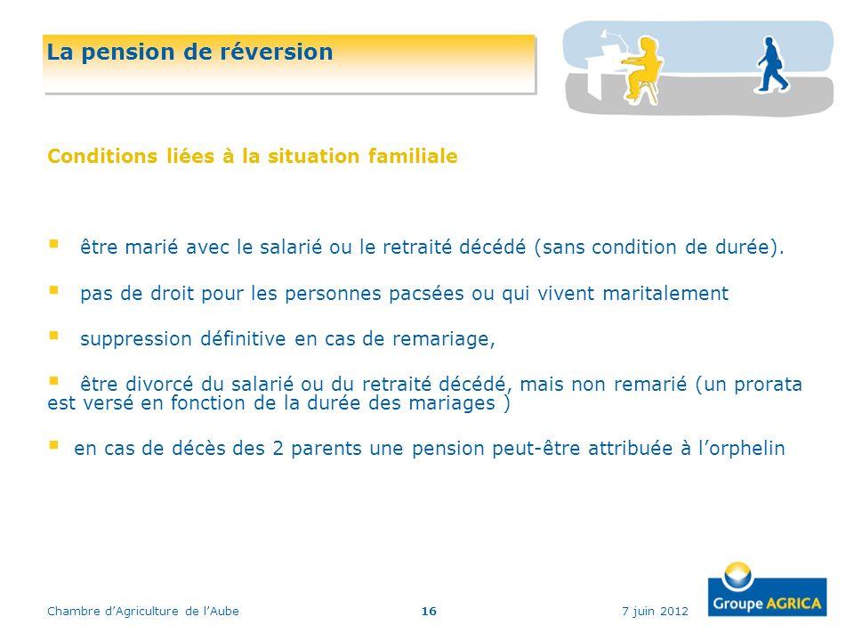 7 juin 2012Chambre dAgriculture de lAube16 La pension de réversion Conditions liées à la situation familiale être marié avec le salarié ou le retraité